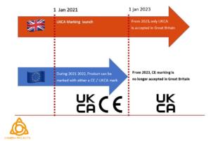 CE UKCA marking